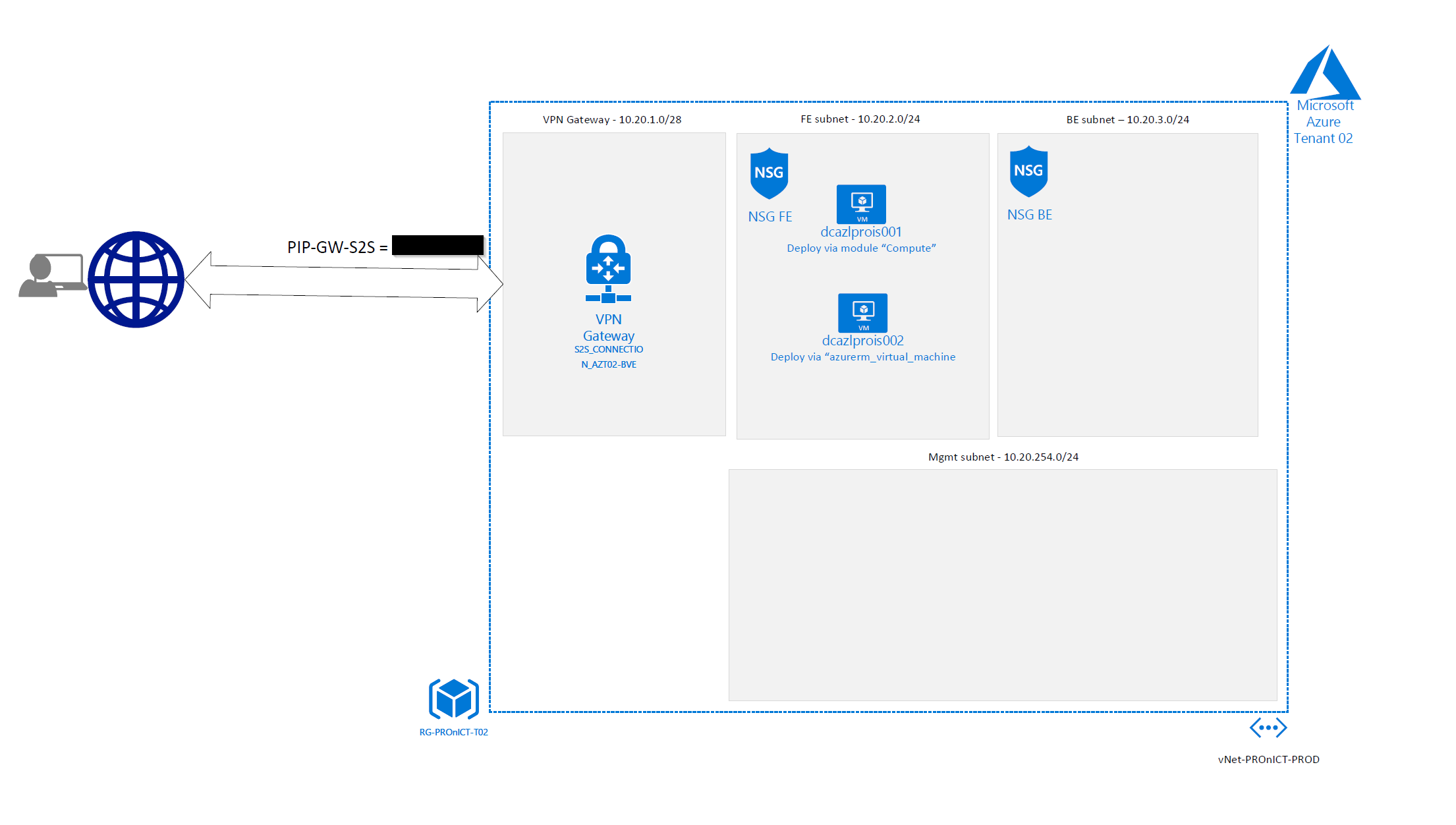Deploy Azure VM Windows Server and beyond, with Terraform
